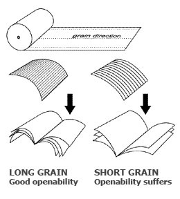 Check paper grain for openability